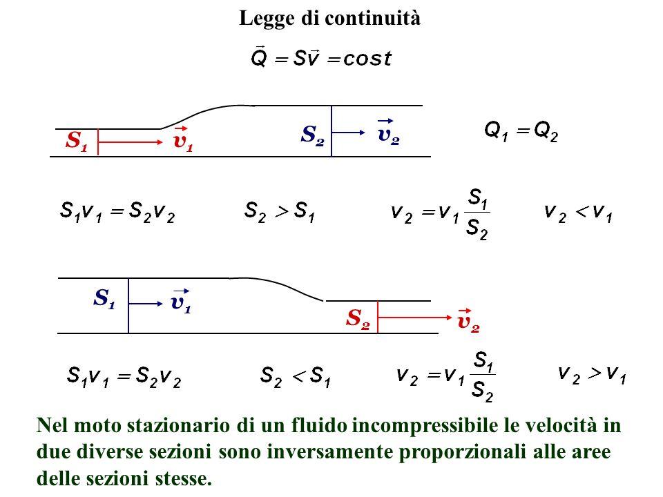 Legge di continuità S1S1 S2S2 v1v1 v2v2 v1v1 S1S1 S2S2 v2v2 Nel moto stazionario di un fluido incompressibile le velocità in due diverse sezioni sono