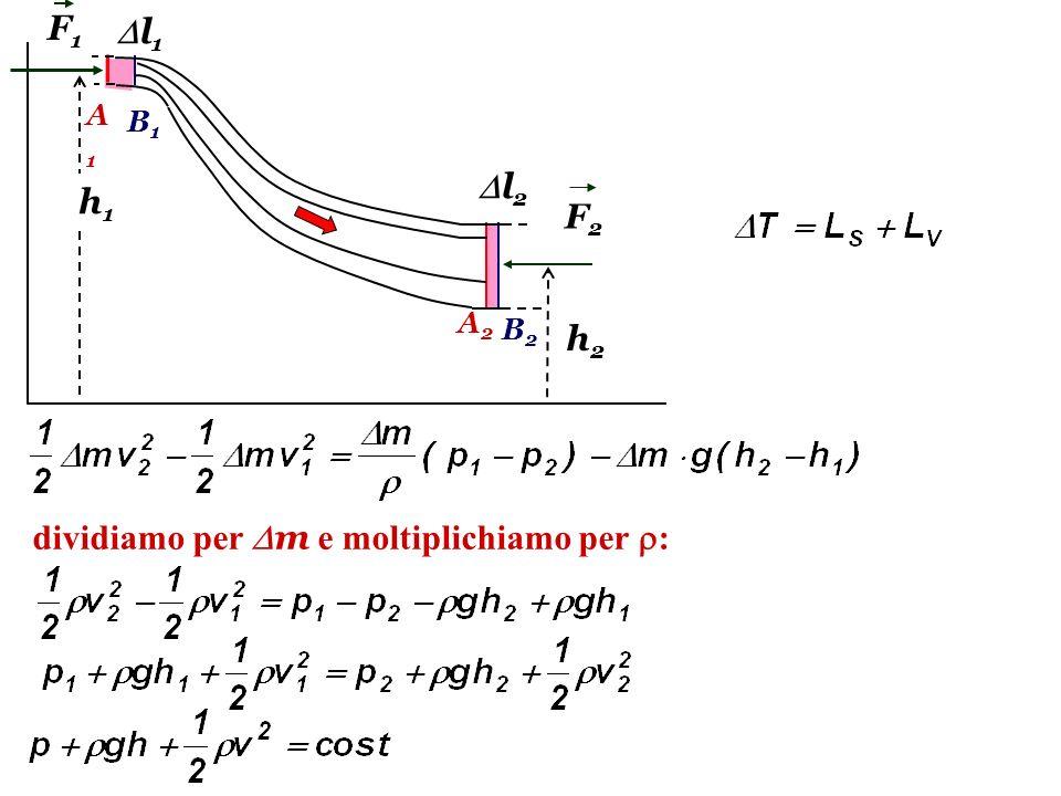 A1A1 A2A2 B1B1 B2B2 h1h1 h2h2 F1F1 F2F2 l 1 l 2 dividiamo per m e moltiplichiamo per :