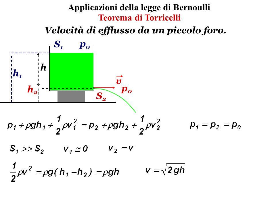 Applicazioni della legge di Bernoulli Teorema di Torricelli S1S1 p0p0 S2S2 v h2h2 h1h1 h p0p0 Velocità di efflusso da un piccolo foro.