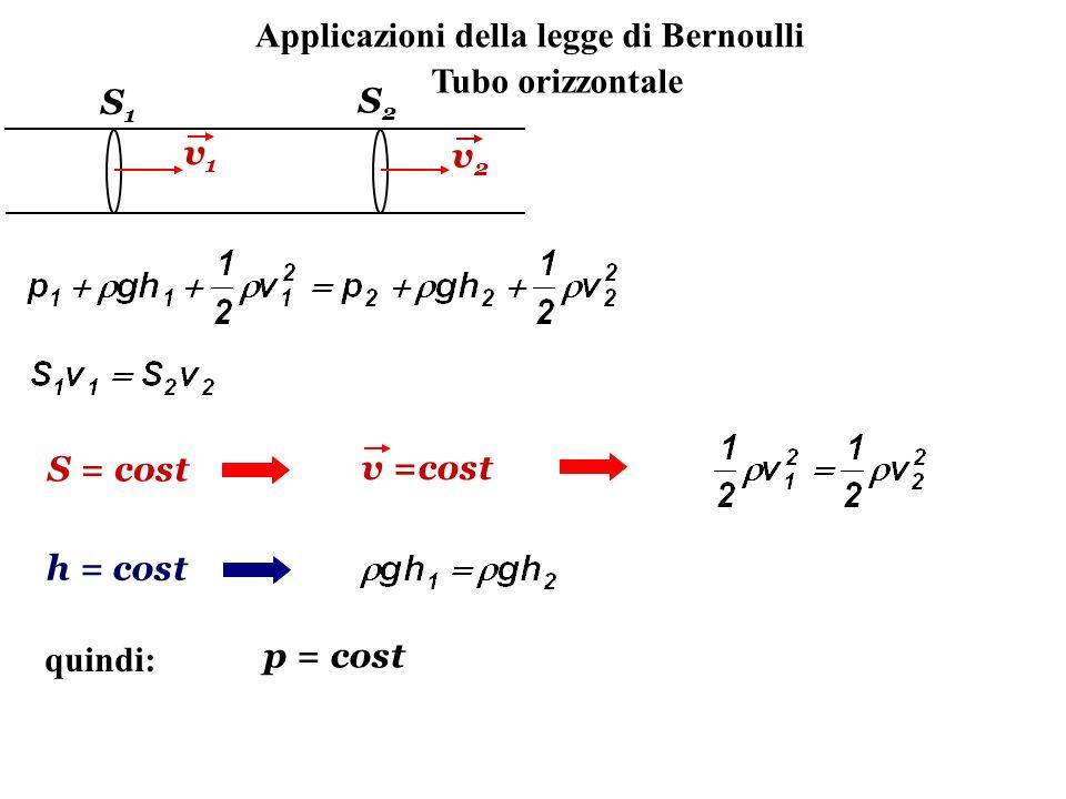 Applicazioni della legge di Bernoulli Tubo orizzontale S1S1 S2S2 v1v1 v2v2 S = cost v =cost h = cost quindi: p = cost