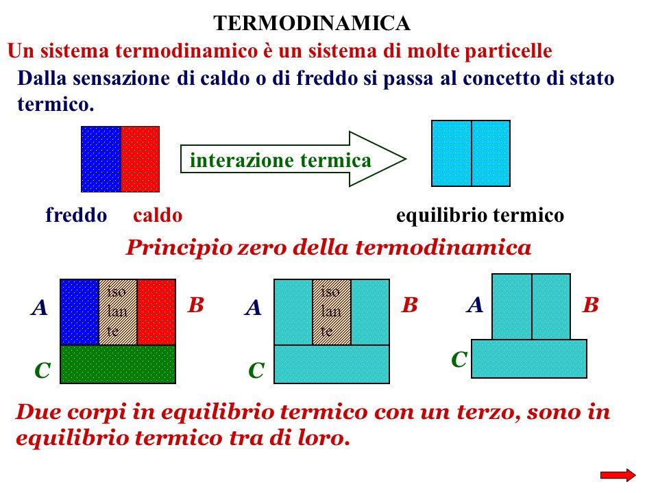 TERMODINAMICA Un sistema termodinamico è un sistema di molte particelle Dalla sensazione di caldo o di freddo si passa al concetto di stato termico. f
