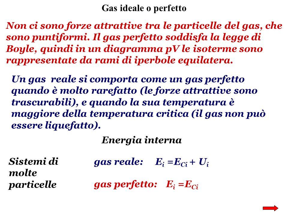 Gas ideale o perfetto Non ci sono forze attrattive tra le particelle del gas, che sono puntiformi. Il gas perfetto soddisfa la legge di Boyle, quindi