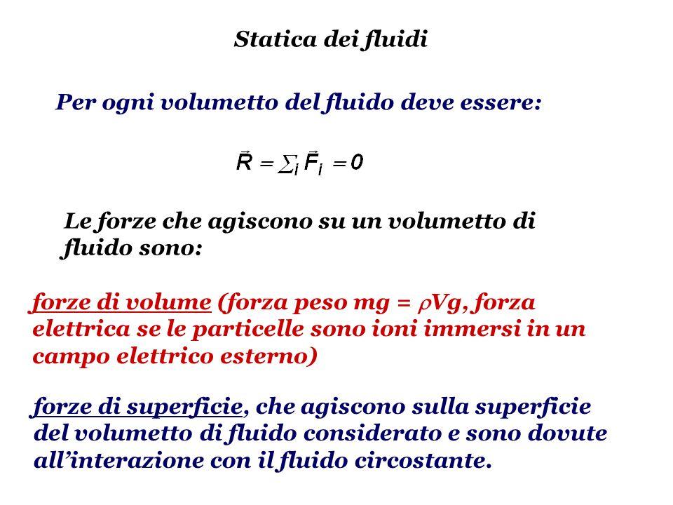 Statica dei fluidi Per ogni volumetto del fluido deve essere: Le forze che agiscono su un volumetto di fluido sono: forze di volume (forza peso mg = V