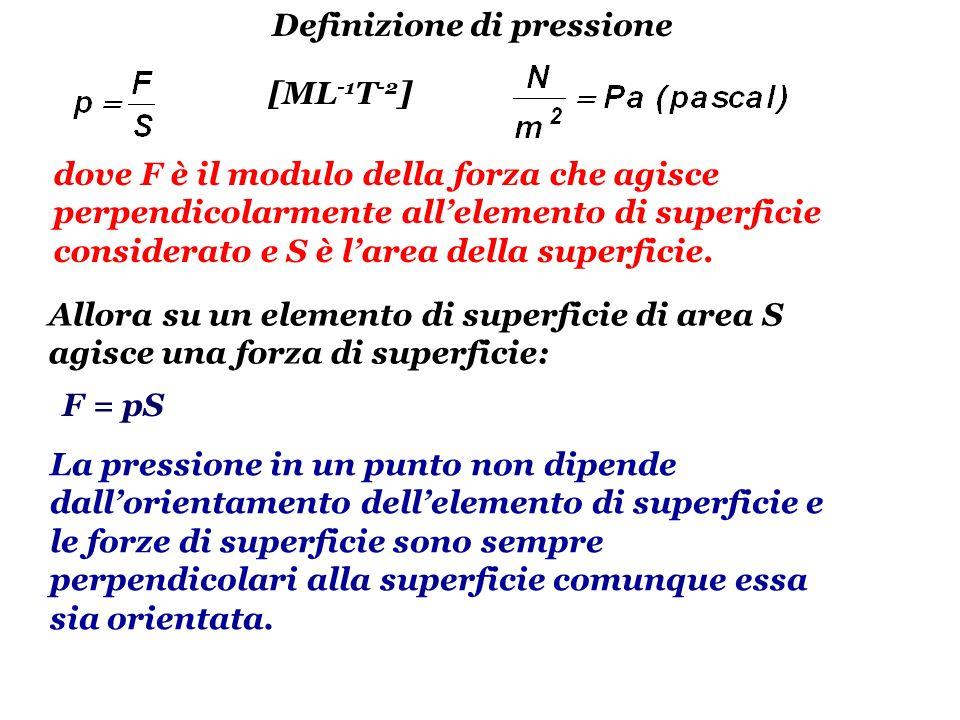 Legge di Stevino (effetto della gravità) F1F1 F2F2 y y2y2 y1y1 F3F3 F4F4 FPFP -p 1 S + p 2 S - gS(y 1 -y 2 ) = 0 p 2 - p 1 = gh pressione idrostatica Fattore di conversione atmosfere - pascal 1 atm = 1.013 10 5 Pa A h p0p0 p A = p 0 + gh S p 2 -p 1 = g(y 1 -y 2 ) = gh Se y 1 è sulla superficie libera di un liquido, y 2 è alla profondità h e sulla superficie libera è presente la pressione p 0 si ha: