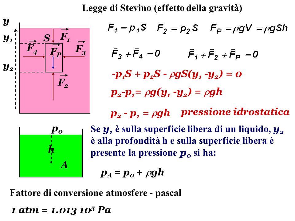 Legge di Stevino (effetto della gravità) F1F1 F2F2 y y2y2 y1y1 F3F3 F4F4 FPFP -p 1 S + p 2 S - gS(y 1 -y 2 ) = 0 p 2 - p 1 = gh pressione idrostatica