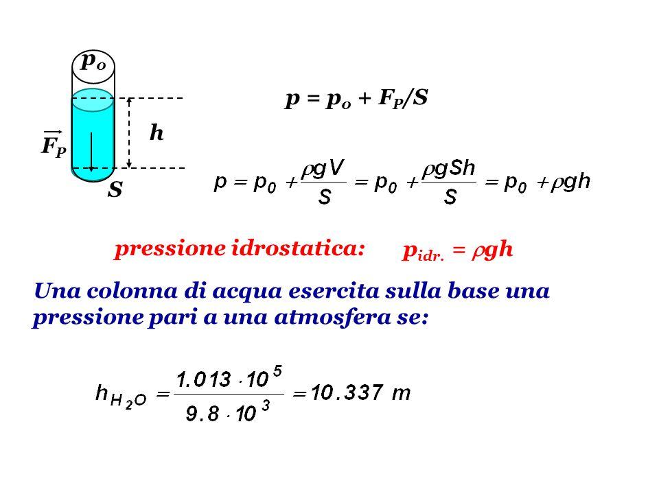 h p0p0 FPFP S p = p 0 + F P /S p idr. = gh pressione idrostatica: Una colonna di acqua esercita sulla base una pressione pari a una atmosfera se: