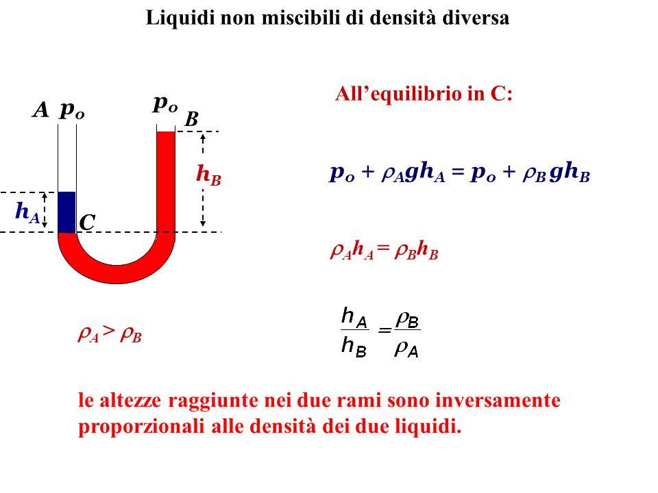 Liquidi non miscibili di densità diversa A B p0p0 p0p0 hAhA hBhB C Allequilibrio in C: p 0 + A gh A = p 0 + B gh B A h A = B h B A > B le altezze ragg