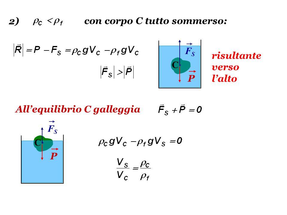 FSFS P C risultante verso il basso FSFS P C N Il corpo C affonda con accelerazione: e allequilibrio, sul fondo: 3)
