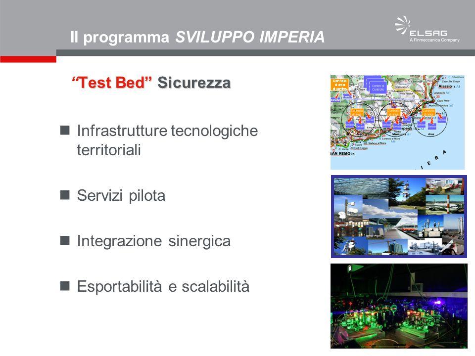 Infrastrutture tecnologiche territoriali Servizi pilota Integrazione sinergica Esportabilità e scalabilità Test Bed Sicurezza Il programma SVILUPPO IM