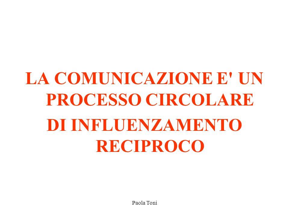 Paola Toni LA COMUNICAZIONE E' UN PROCESSO CIRCOLARE DI INFLUENZAMENTO RECIPROCO