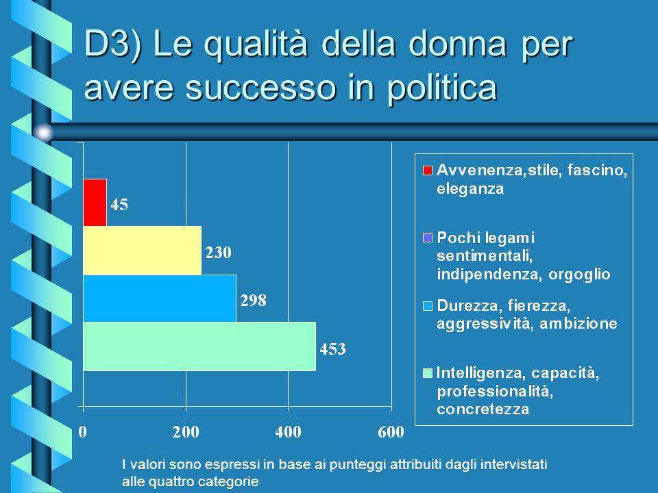 D3) Le qualità della donna per avere successo in politica I valori sono espressi in base ai punteggi attribuiti dagli intervistati alle quattro categorie