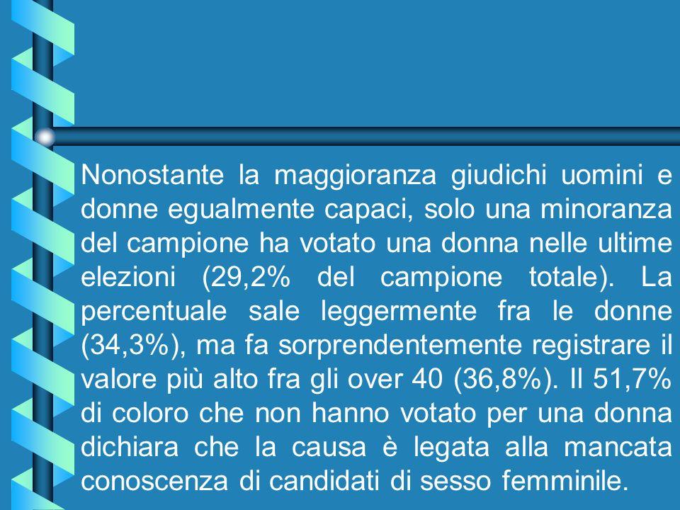 Nonostante la maggioranza giudichi uomini e donne egualmente capaci, solo una minoranza del campione ha votato una donna nelle ultime elezioni (29,2% del campione totale).