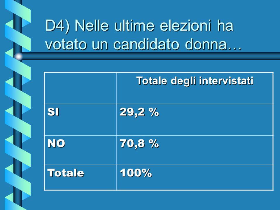 D4) Nelle ultime elezioni ha votato un candidato donna… Totale degli intervistati SI 29,2 % NO 70,8 % Totale100%
