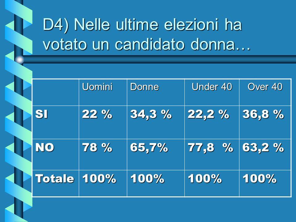 D4) Nelle ultime elezioni ha votato un candidato donna… UominiDonne Under 40 Over 40 SI 22 % 34,3 % 22,2 % 36,8 % NO 78 % 65,7% 77,8 % 63,2 % Totale100%100%100%100%