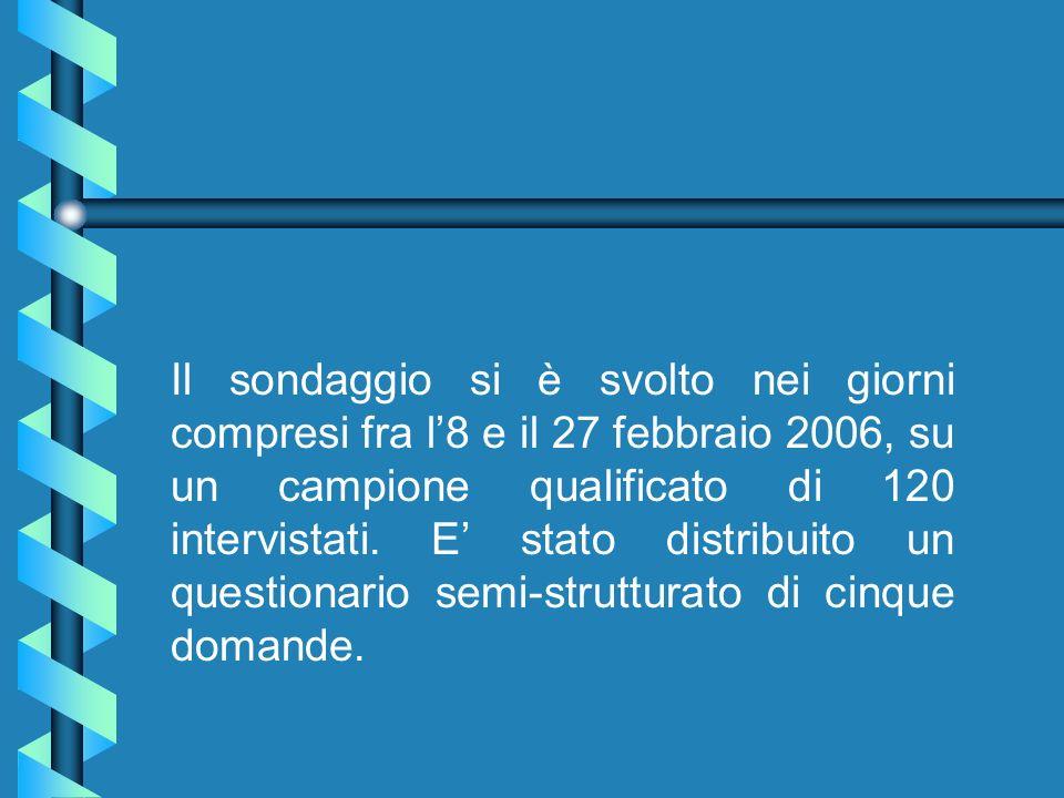Il sondaggio si è svolto nei giorni compresi fra l8 e il 27 febbraio 2006, su un campione qualificato di 120 intervistati.