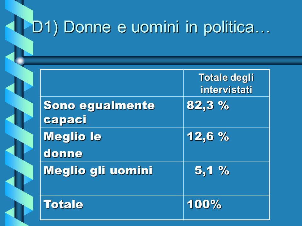 D1) Donne e uomini in politica… Totale degli intervistati Sono egualmente capaci 82,3 % Meglio le donne 12,6 % Meglio gli uomini 5,1 % 5,1 % Totale100%