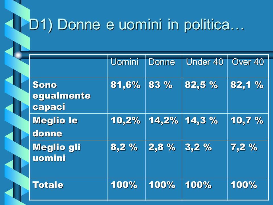D1) Donne e uomini in politica… UominiDonne Under 40 Over 40 Sono egualmente capaci 81,6% 83 % 82,5 % 82,1 % Meglio le donne10,2%14,2% 14,3 % 10,7 % Meglio gli uomini 8,2 % 2,8 % 3,2 % 7,2 % Totale100%100%100%100%