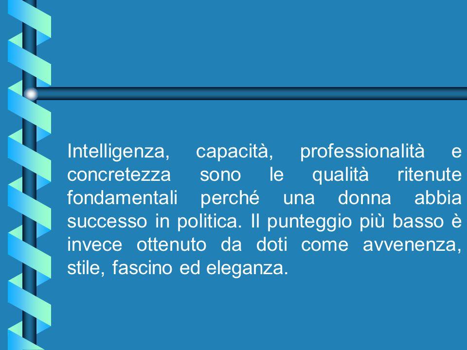 Intelligenza, capacità, professionalità e concretezza sono le qualità ritenute fondamentali perché una donna abbia successo in politica.