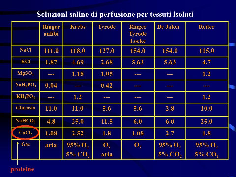 Soluzioni saline di perfusione per tessuti isolati Ringer anfibi KrebsTyrodeRinger Tyrode Locke De JalonReiter NaCl 111.0118.0137.0154.0 115.0 KCl 1.8