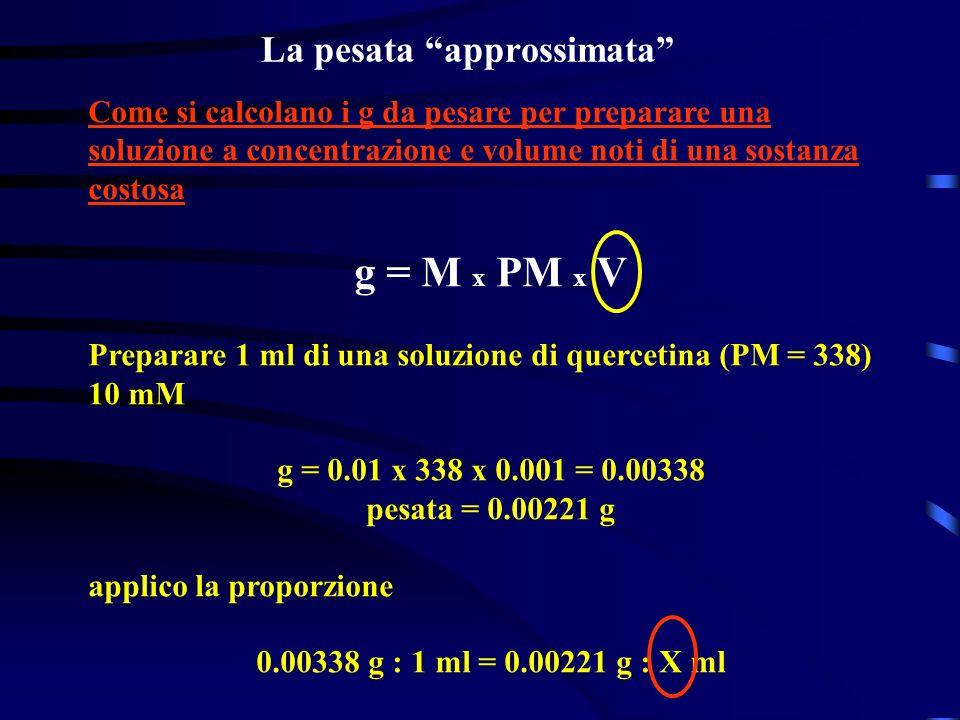 La pesata approssimata Come si calcolano i g da pesare per preparare una soluzione a concentrazione e volume noti di una sostanza costosa g = M x PM x