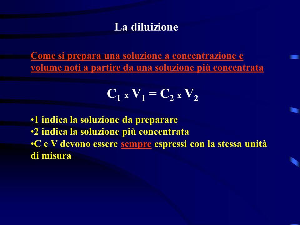 La diluizione Come si prepara una soluzione a concentrazione e volume noti a partire da una soluzione più concentrata C 1 x V 1 = C 2 x V 2 1 indica l