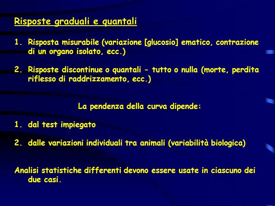 Risposte graduali e quantali 1.Risposta misurabile (variazione [glucosio] ematico, contrazione di un organo isolato, ecc.) 2.Risposte discontinue o qu