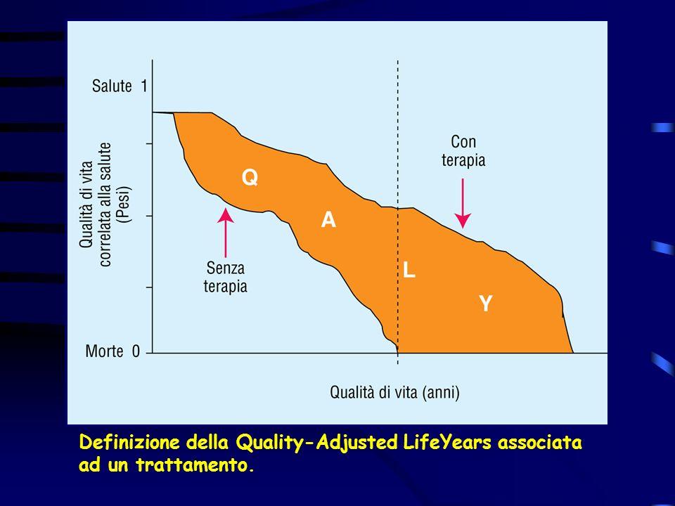 Definizione della Quality-Adjusted LifeYears associata ad un trattamento.