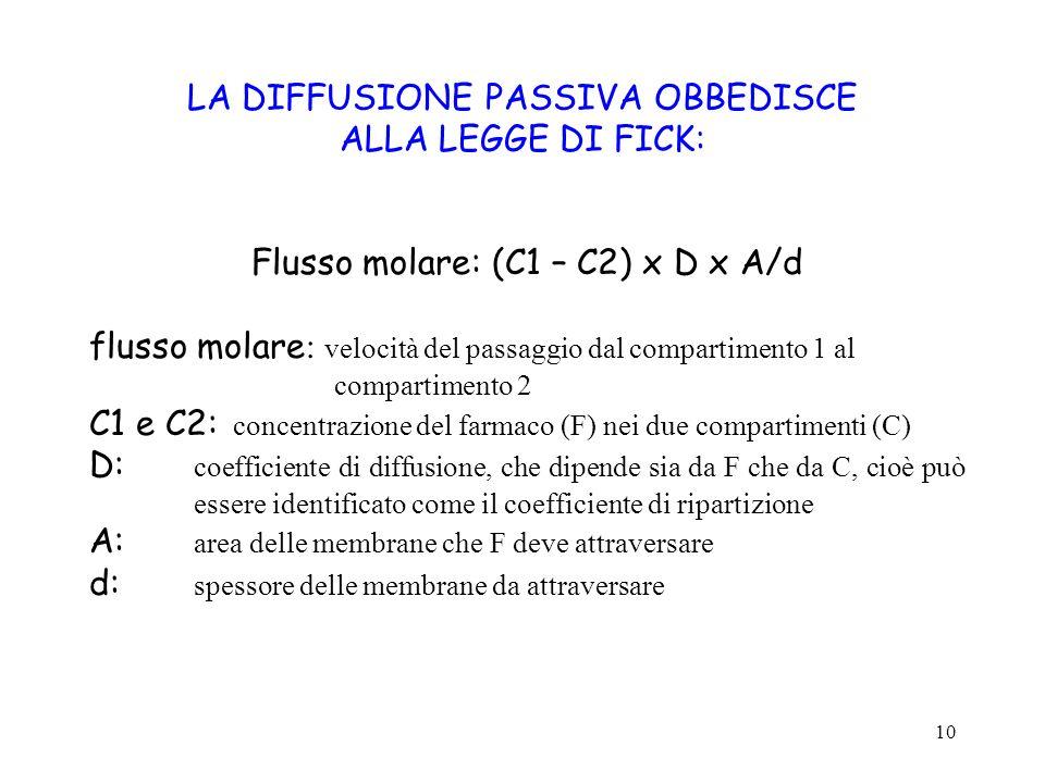 10 LA DIFFUSIONE PASSIVA OBBEDISCE ALLA LEGGE DI FICK: Flusso molare: (C1 – C2) x D x A/d flusso molare : velocità del passaggio dal compartimento 1 a