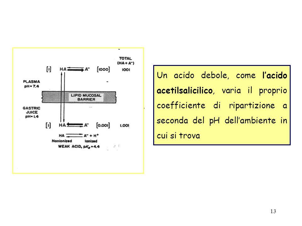 13 Un acido debole, come lacido acetilsalicilico, varia il proprio coefficiente di ripartizione a seconda del pH dellambiente in cui si trova