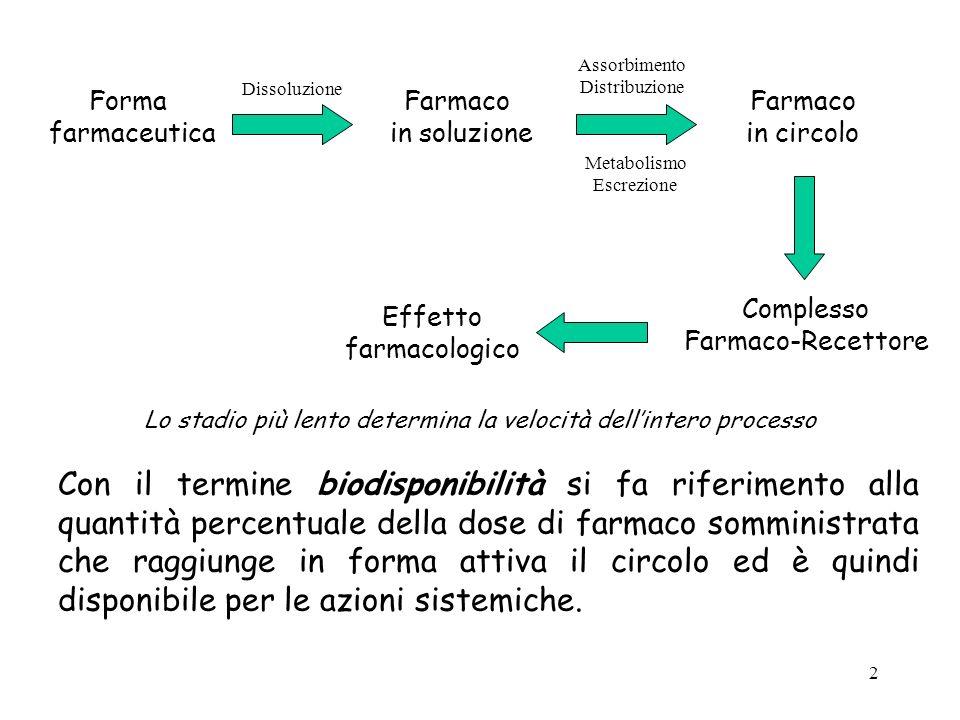 2 Con il termine biodisponibilità si fa riferimento alla quantità percentuale della dose di farmaco somministrata che raggiunge in forma attiva il cir
