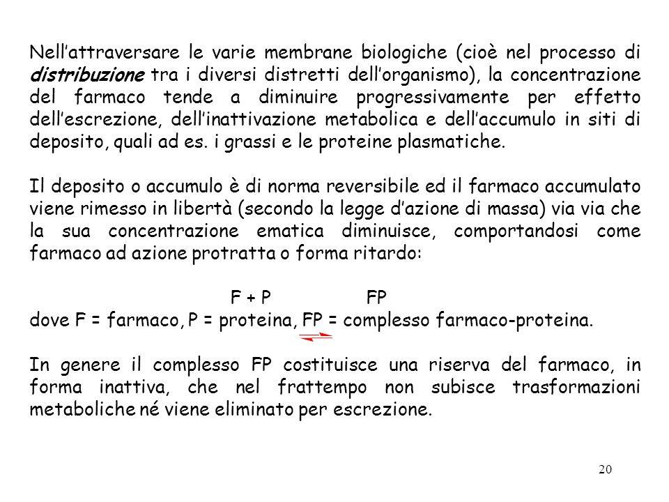 20 Nellattraversare le varie membrane biologiche (cioè nel processo di distribuzione tra i diversi distretti dellorganismo), la concentrazione del far