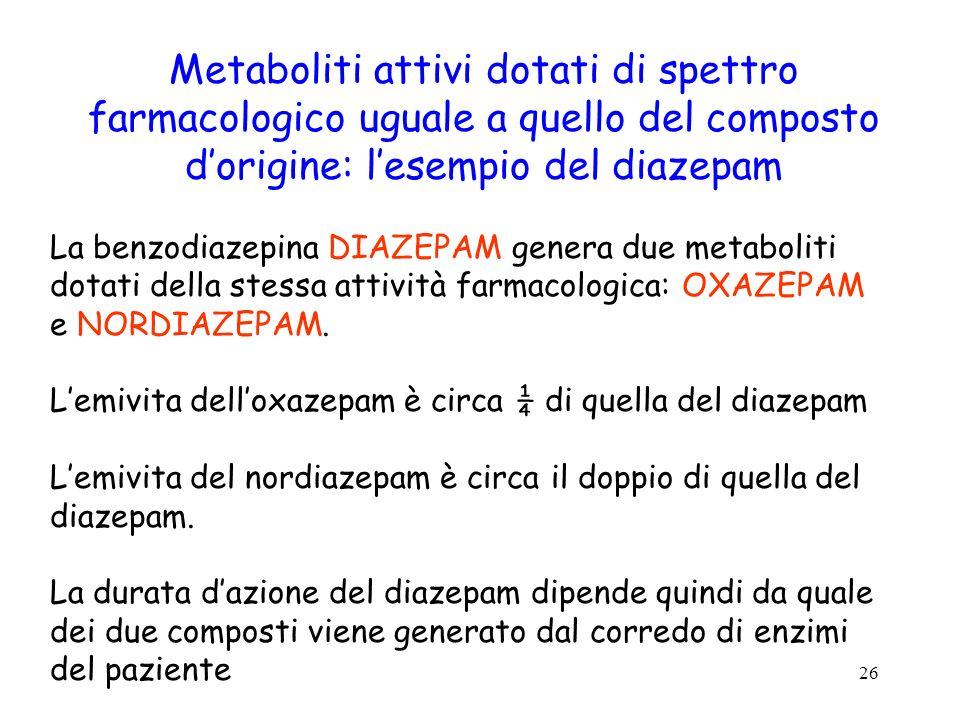 26 Metaboliti attivi dotati di spettro farmacologico uguale a quello del composto dorigine: lesempio del diazepam La benzodiazepina DIAZEPAM genera du