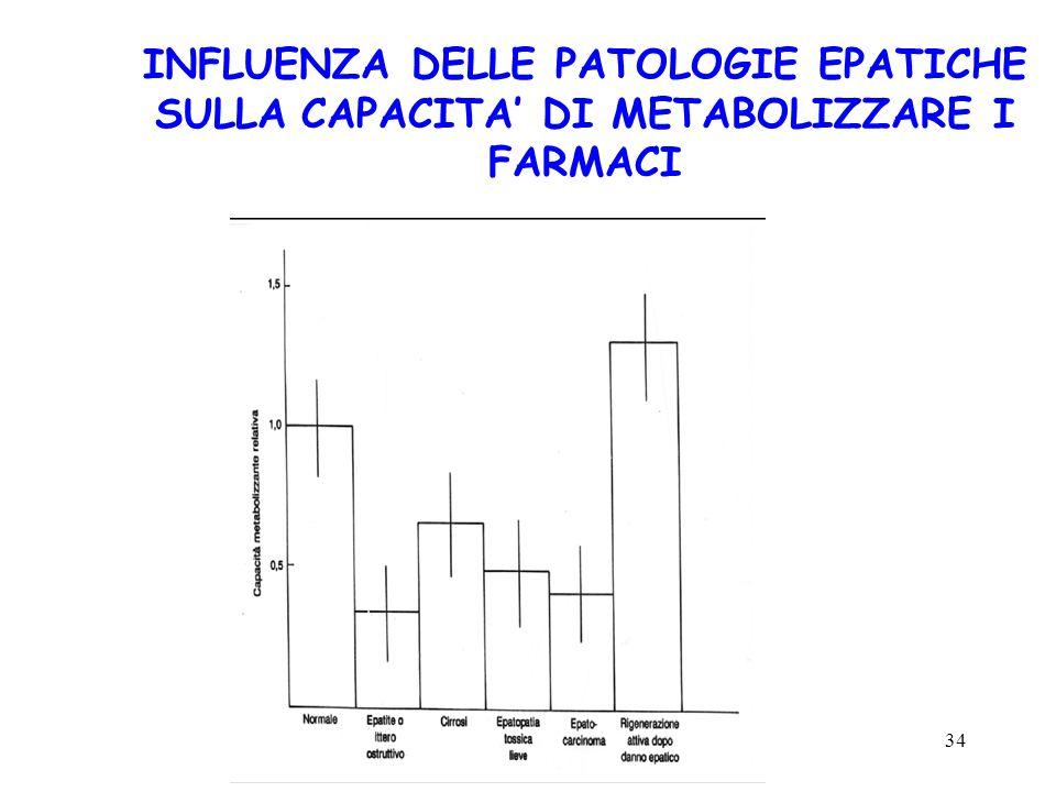 34 INFLUENZA DELLE PATOLOGIE EPATICHE SULLA CAPACITA DI METABOLIZZARE I FARMACI