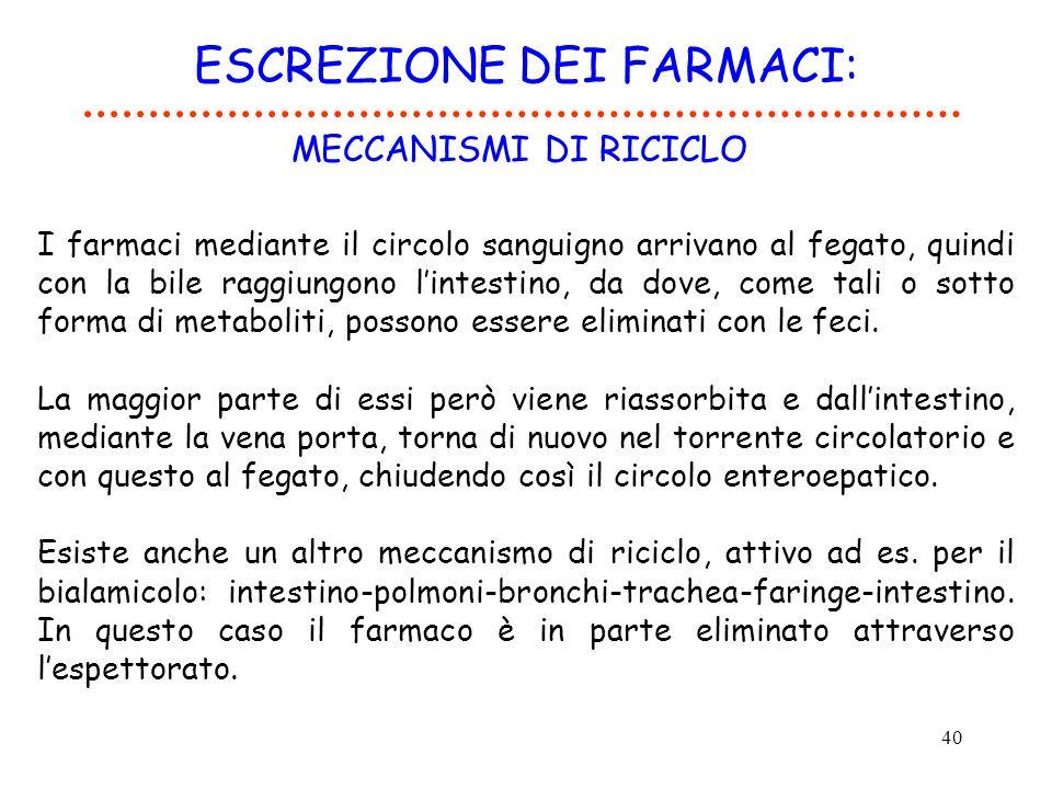 40 ESCREZIONE DEI FARMACI: MECCANISMI DI RICICLO I farmaci mediante il circolo sanguigno arrivano al fegato, quindi con la bile raggiungono lintestino