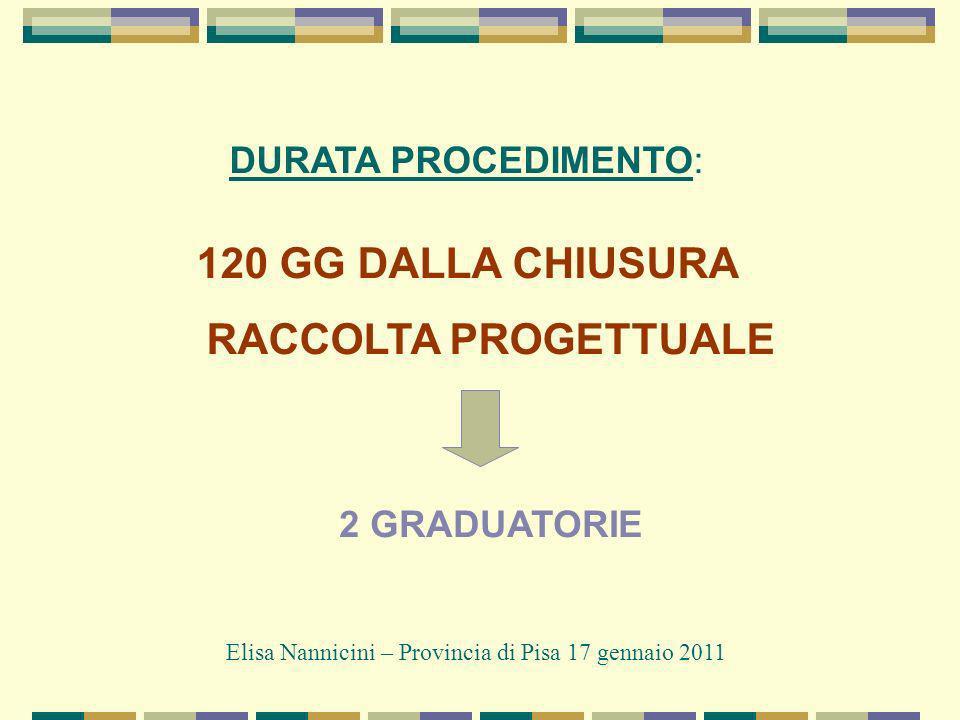 DURATA PROCEDIMENTO: 120 GG DALLA CHIUSURA RACCOLTA PROGETTUALE Elisa Nannicini – Provincia di Pisa 17 gennaio 2011 2 GRADUATORIE