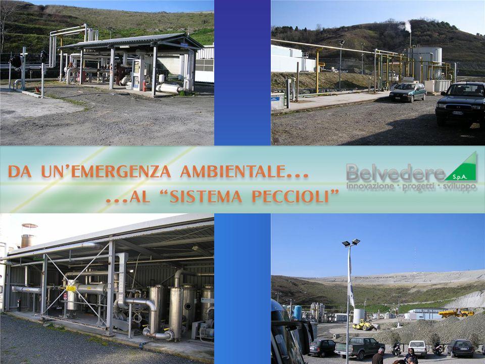 Analisi degli svantaggi nella produzione di Biogas -Lo stoccaggio del biogas richiede elevati consumi di energia elettrica per il mantenimento delle necessarie condizioni di pressione.