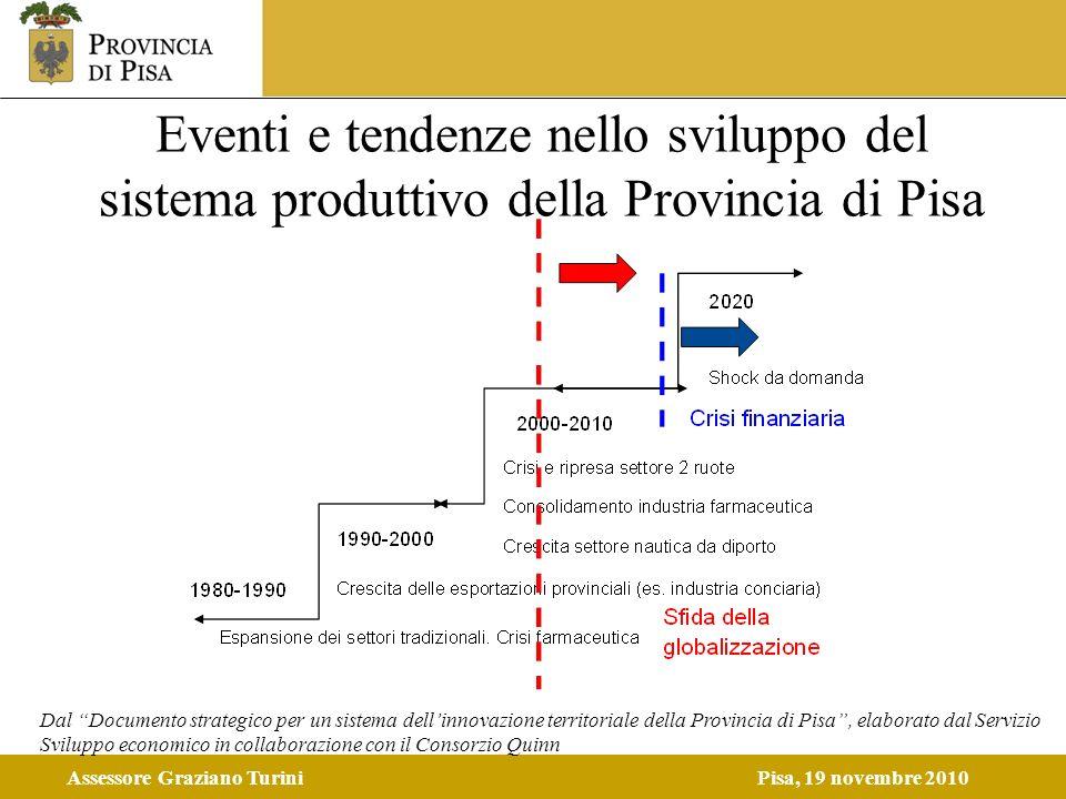Assessore Graziano TuriniPisa, 19 novembre 2010 Eventi e tendenze nello sviluppo del sistema produttivo della Provincia di Pisa Dal Documento strategi
