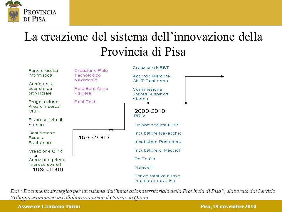 Assessore Graziano TuriniPisa, 19 novembre 2010 La creazione del sistema dellinnovazione della Provincia di Pisa Dal Documento strategico per un siste