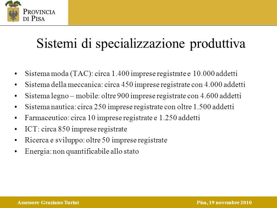 Assessore Graziano TuriniPisa, 19 novembre 2010 Sistemi di specializzazione produttiva Sistema moda (TAC): circa 1.400 imprese registrate e 10.000 add