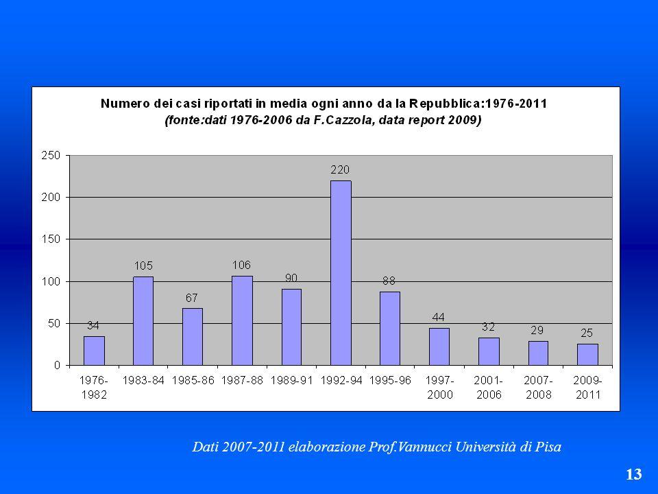 13 Dati 2007-2011 elaborazione Prof.Vannucci Università di Pisa