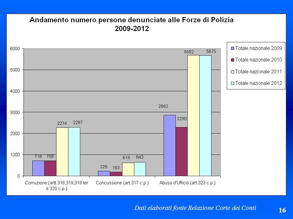 Dati elaborati fonte Relazione Corte dei Conti 16