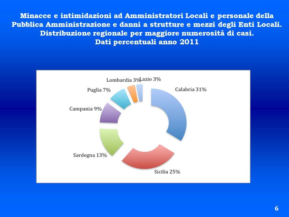 6 Minacce e intimidazioni ad Amministratori Locali e personale della Pubblica Amministrazione e danni a strutture e mezzi degli Enti Locali. Distribuz