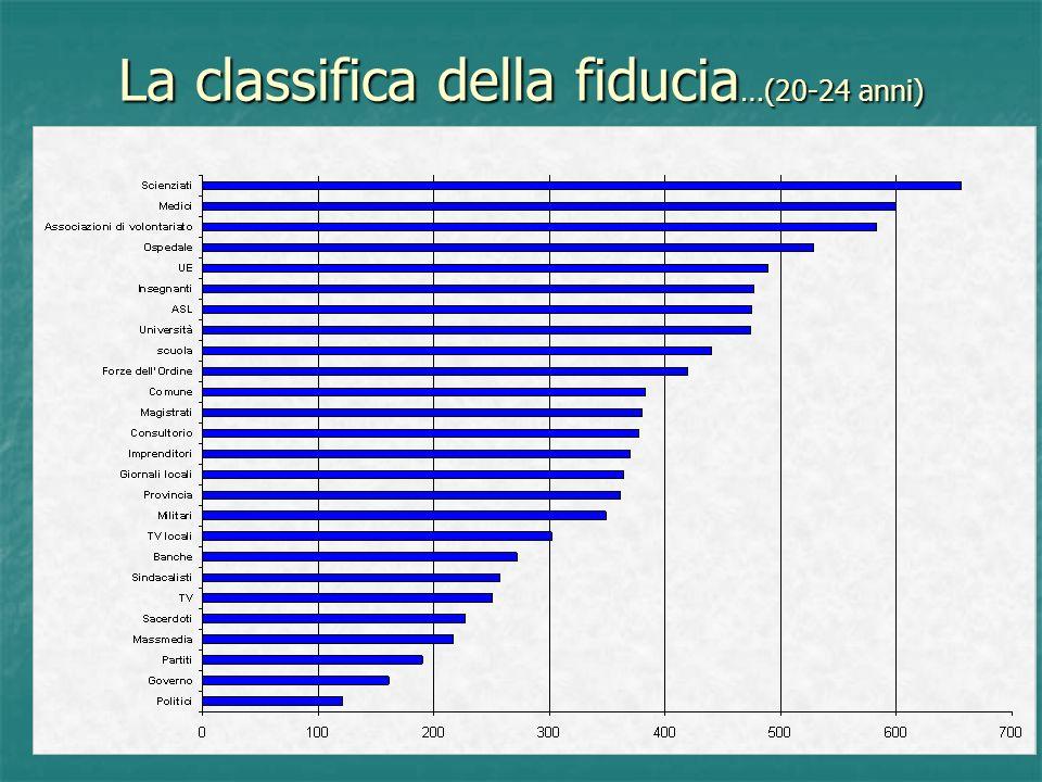 La classifica della fiducia …(20-24 anni)