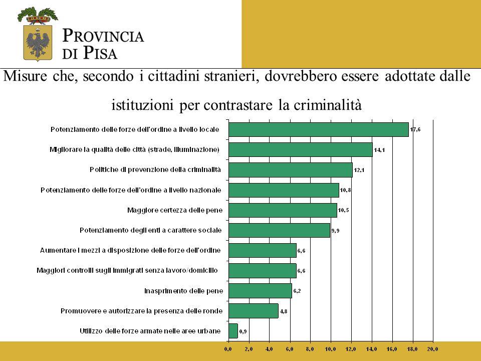 Misure che, secondo i cittadini stranieri, dovrebbero essere adottate dalle istituzioni per contrastare la criminalità