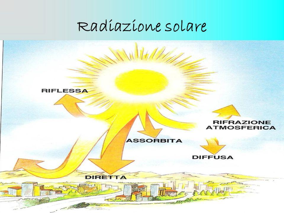 Radiazione solare