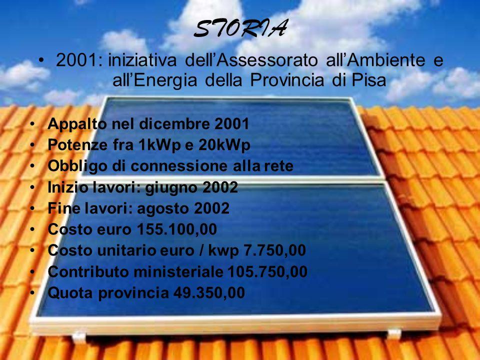 STORIA 2001: iniziativa dellAssessorato allAmbiente e allEnergia della Provincia di Pisa Appalto nel dicembre 2001 Potenze fra 1kWp e 20kWp Obbligo di