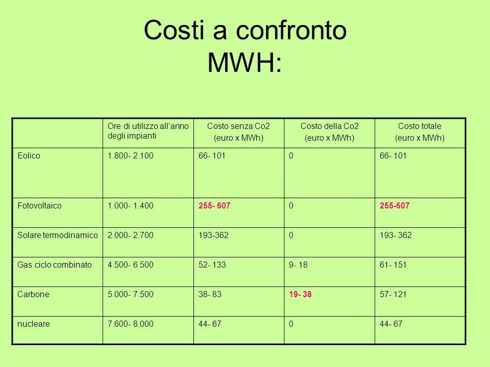 Costi a confronto MWH: Ore di utilizzo allanno degli impianti Costo senza Co2 (euro x MWh) Costo della Co2 (euro x MWh) Costo totale (euro x MWh) Eoli
