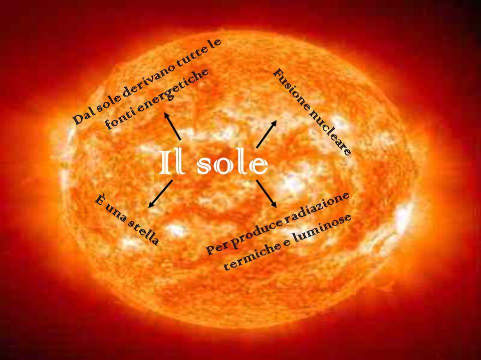 Il sole Dal sole derivano tutte le fonti energetiche È una stella Per produce radiazione termiche e luminose Fusione nucleare