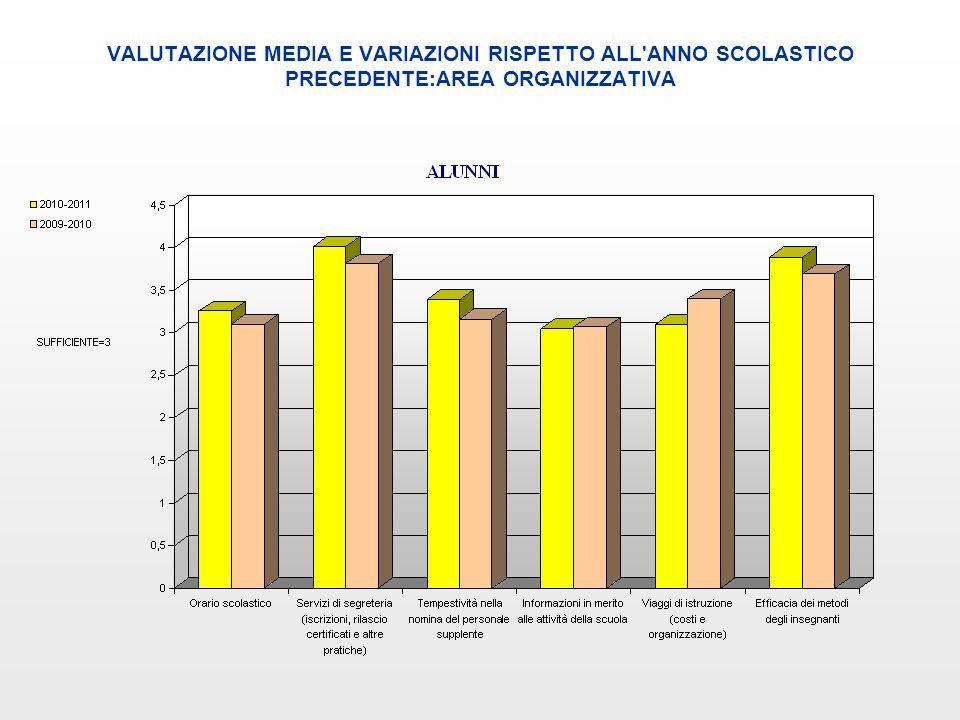 VALUTAZIONE MEDIA E VARIAZIONI RISPETTO ALL'ANNO SCOLASTICO PRECEDENTE:AREA ORGANIZZATIVA