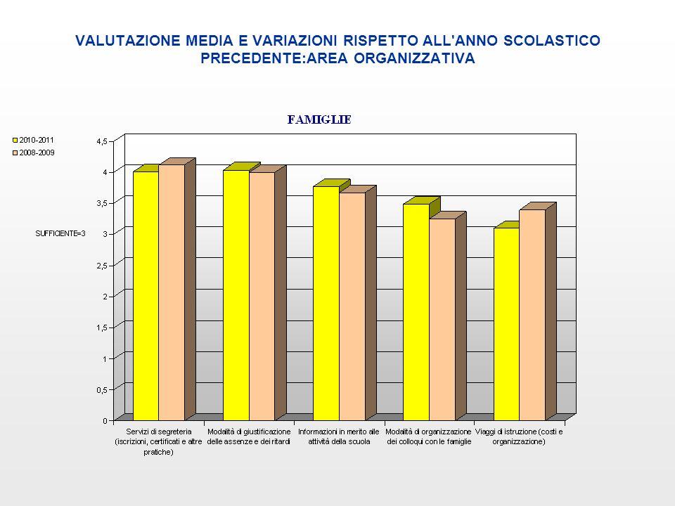VALUTAZIONE MEDIA E VARIAZIONI RISPETTO ALL ANNO SCOLASTICO PRECEDENTE:AREA DIDATTICA